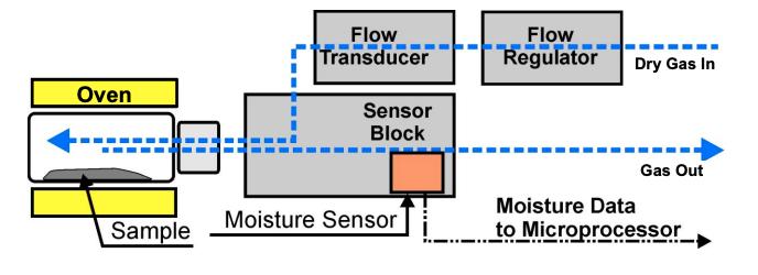 moisture analysis flow chart